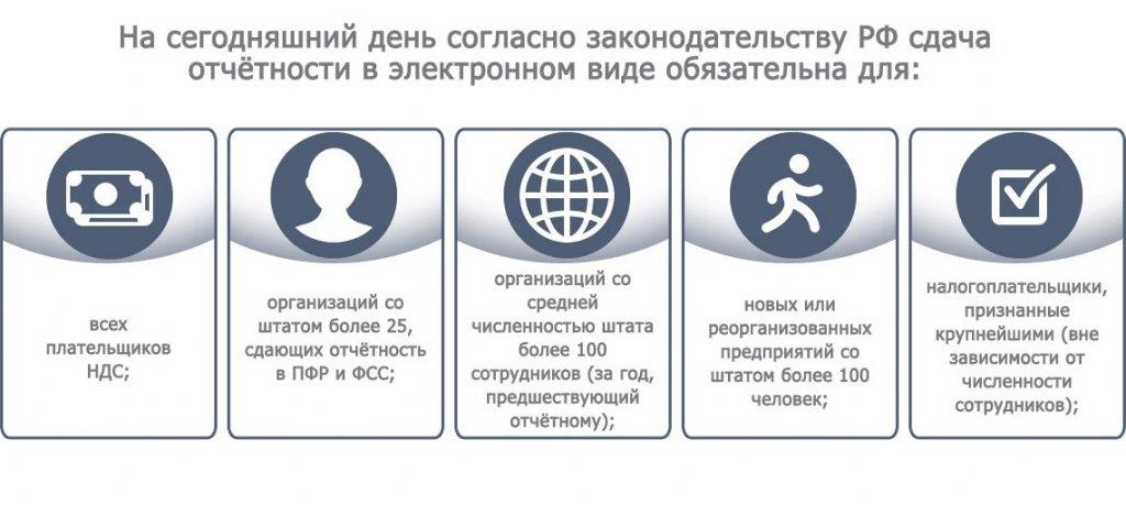онлайн образец заполнения декларации 3 ндфл за 2019 год